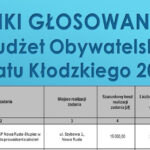 Mieszkańcy Powiatu Kłodzkiego zagłosowali